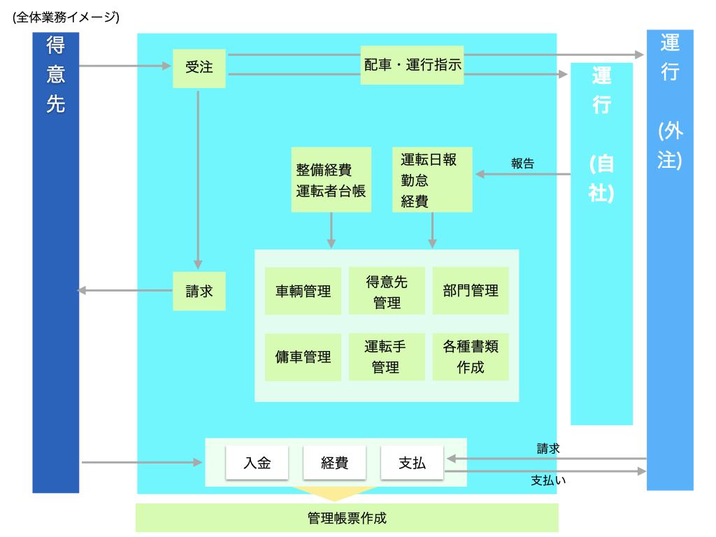 system-transport_gaiyou